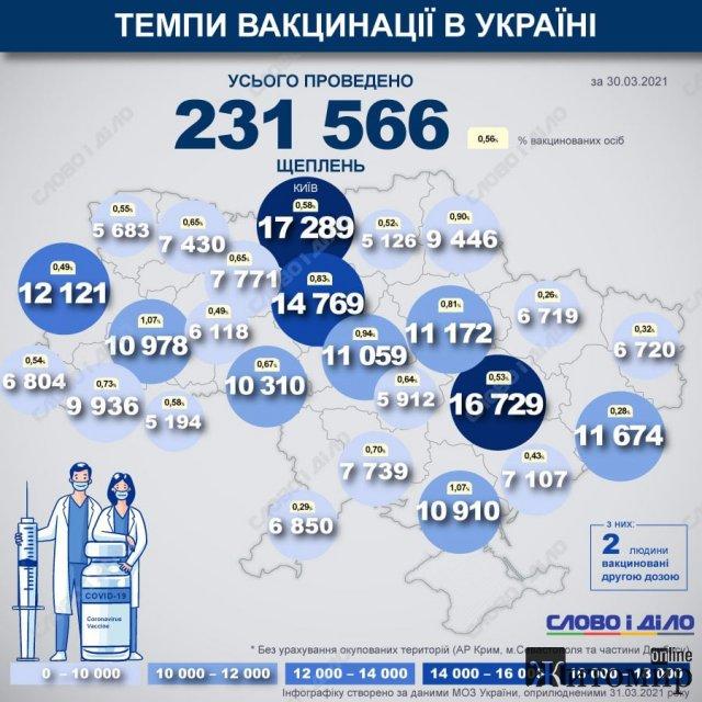 Оприлюднено дані вакцинування з усіх регіонів: яка кількість в Житомирській області. Інфографіка