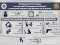 На Житомирщині за тиждень сталося 102 ДТП: 5 загиблих, 17 травмованих