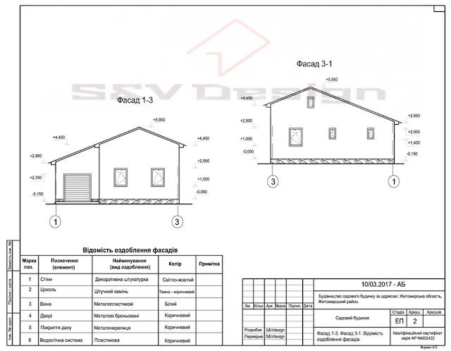 Важливість проектування при будівництві