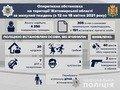 На Житомирщині за тиждень сталося 89 ДТП: 1 загиблий, 7 травмованих