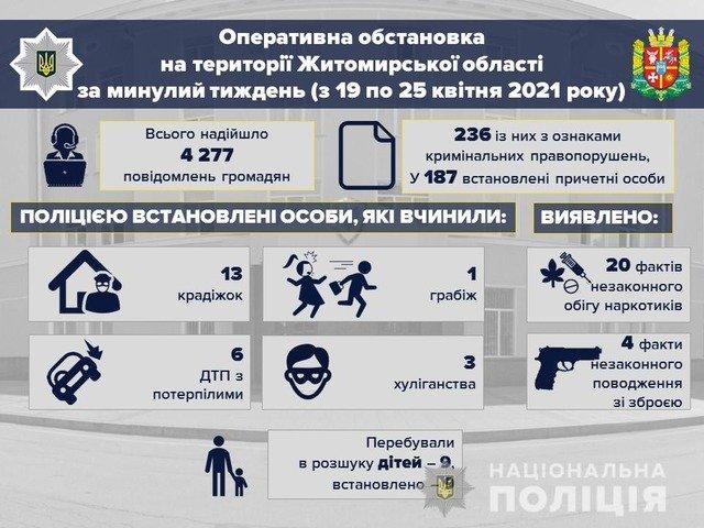 На Житомирщині за тиждень сталося 67 ДТП: 2 загиблих, 6 травмованих