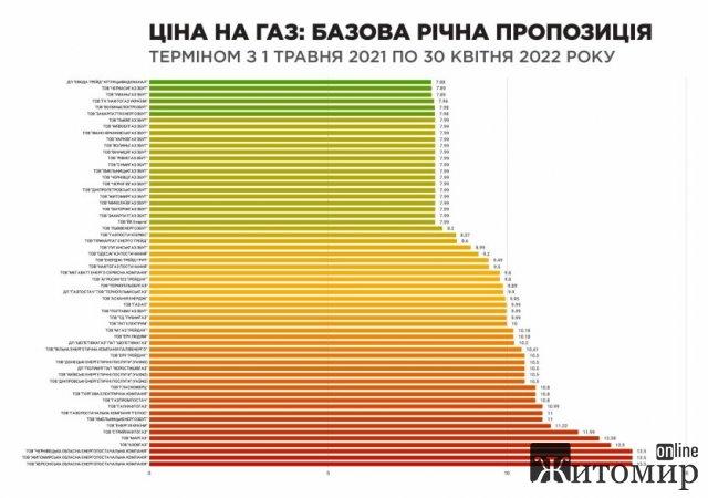 Житомирская - в тройке областей с самыми высокими ценами на газ