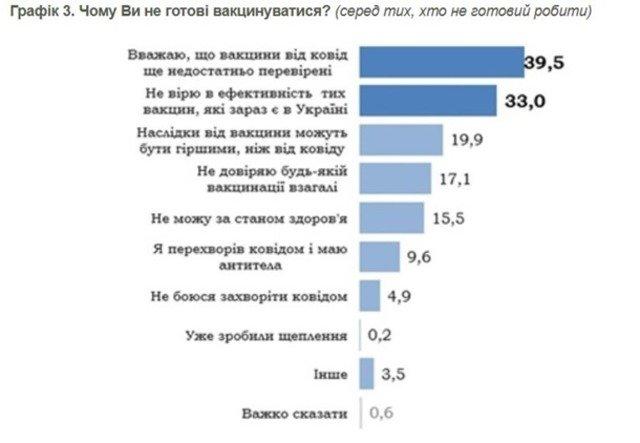 Названо мотиви відмови українців від COVID-щеплень