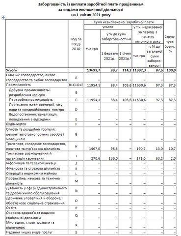 На Житомирщині підприємства заборгували працівникам понад 13,5 млн гривень заробітних плат