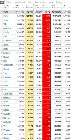 Україна опустилася на 31 місце у світовому рейтингу за поширенням COVID-19
