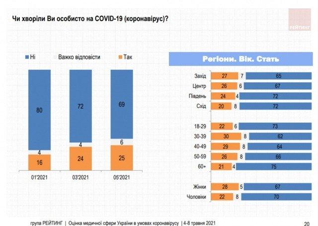 Половину українців економічні наслідки пандемії лякають більше, ніж коронавірус