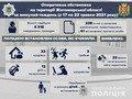 На Житомирщині за тиждень сталася 121 ДТП: 12 з них - з потерпілими