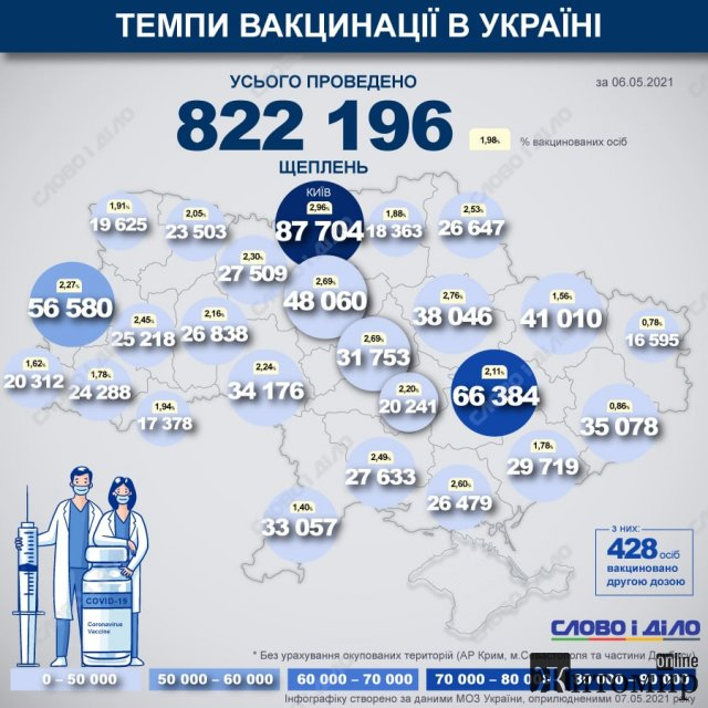 Карта вакцинації: ситуація на Житомирщині та в інших областях України