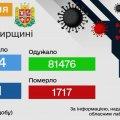 За добу на Житомирщині зареєстровано 75 нових випадків коронавірусу, одна людина померла