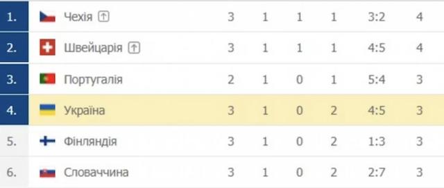 Збірна України вийшла у плей-оф ЄВРО-2020!