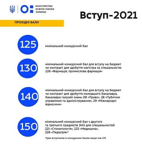 Якими будуть прохідні бали для вступу-2021? Роз'яснення МОН