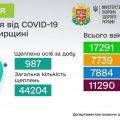 Від початку вакцинальної кампанії в Житомирській області щеплено 44 204 особи