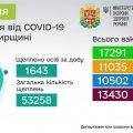 Від початку вакцинальної кампанії в Житомирській області щеплено 53 258 осіб