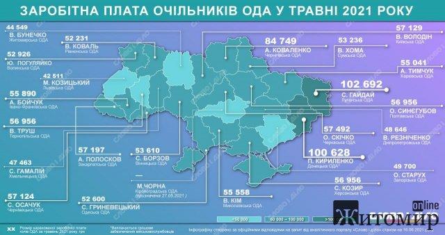 Скільки у травні заробив голова Житомирської ОДА Віталій Бунечко?