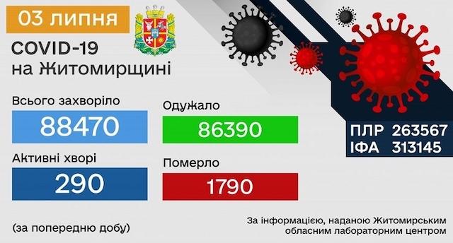За добу в Житомирській області зареєстрували 23 випадки коронавірусу