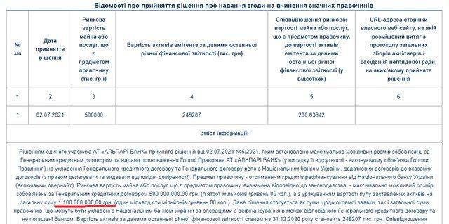 Нацбанк збирається видати банку Віктора Ющенка 1,1 млрд. грн. кредиту