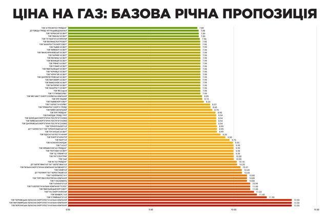 На Житомирщині найвищі в Україні тарифи на газ