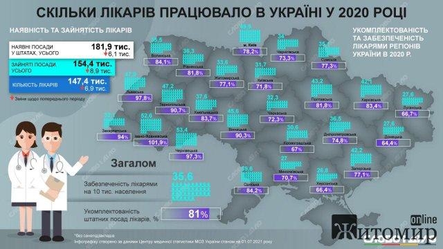 Скільки лікарів працювало на Житомирщині у 2020 році. Інфографіка