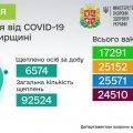 На Житомирщині від початку вакцинальної кампанії щеплено понад 90 тисяч осіб