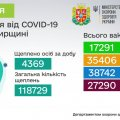 Скільки жителів Житомирської області вже зробили щеплення від коронавірусу