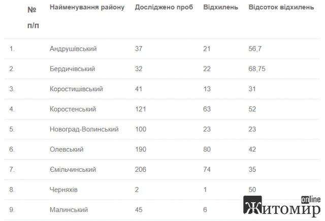 Лабораторний центр дослідив на нітрати воду з колодязів у селах Житомирщини, перевищення виявив у 42% проб