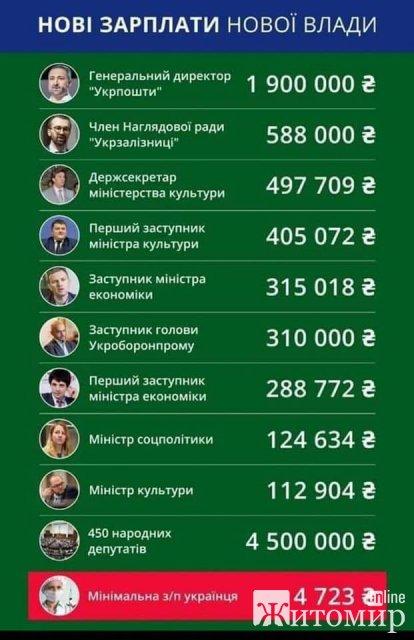 Тисячні та мільйонні зарплати нової влади. ФОТО