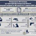 На Житомирщині за тиждень сталося більше сотні ДТП з десятками травмованих