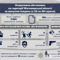 На Житомирщині за тиждень сталося 83 ДТП: 14 з них із потерпілими