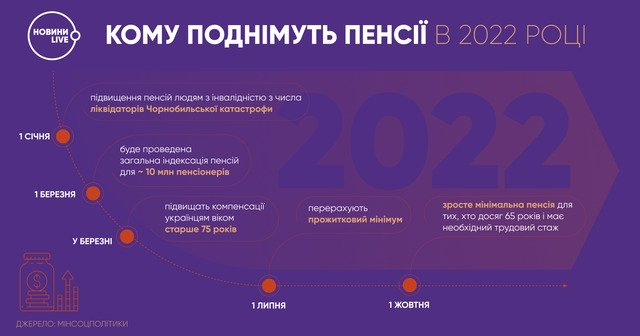 Підвищення пенсій у 2022 році: кому з пенсіонерів пощастить