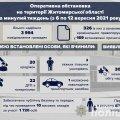 На Житомирщині за тиждень сталася 66 ДТП: 22 з них - з потерпілими