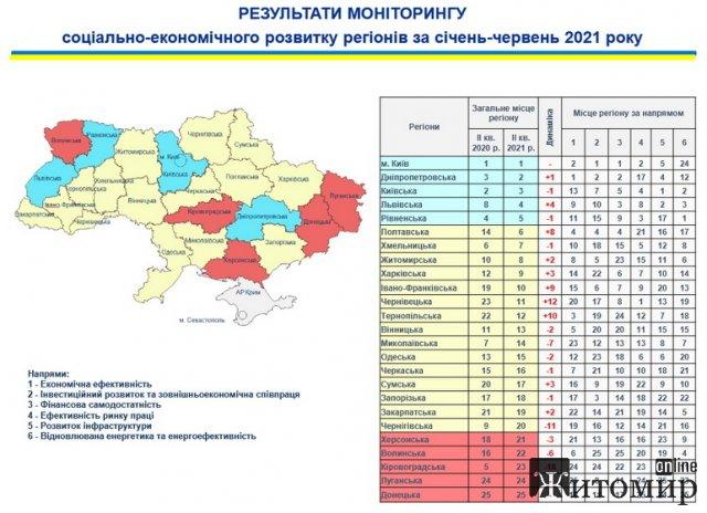 Житомирська область опустилась на 8 місце в рейтингу Мінрегіону