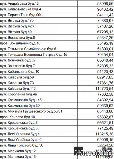 Житомирський водоканал опублікував список з адресами найбільших боржників за воду