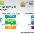 У Житомирській області від Covid вакцинувались близько 400 тисяч людей