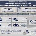 За тиждень на Житомирщині сталося 58 ДТП, 15 з них - із потерпілими